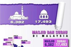 jumlah masjid di malaysia 2017 sujood